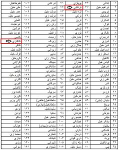 A list of some of the notable Pashtun tribes in Pashto